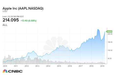What a $1,000 in Apple in 2009 would be worth now